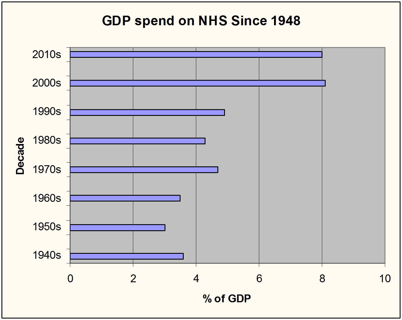 Figure 1:  GDP spend on NHS since 1948 (3).
